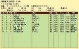 第10S:02月1週 TCK女王盃 競争成績