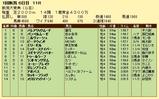 第10S:05月3週 新潟大賞典 競争成績