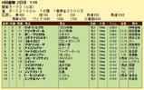 第10S:05月4週 関東オークス 競争成績