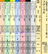 第9S:04月4週 フローラS 出馬表