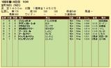 第8S:1月4週 泥@ディレッタント 競争成績