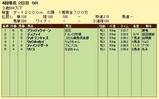 第9S:03月5週 泥@デュファイ 競争成績
