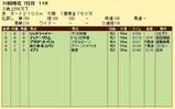 第10S:10月1週 泥@ディアーリウム 競争成績