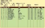 第7S:2月2週 共同通信杯 競争成績