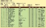 第10S:05月2週 NHKマイルC 競争成績