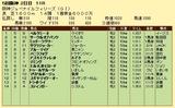 第16S:12月2週 阪神JF 成績