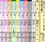 第10S:11月3週 京王杯2歳S 出馬表