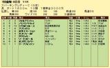第13S:07月2週 スパーキングレディーC 成績