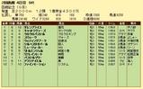 第9S:07月4週 函館記念 競争成績