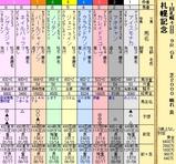 第7S:8月4週 札幌記念 出馬表