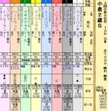 第13S:09月2週 小倉2歳S