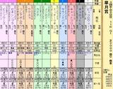 第16S:04月3週 皐月賞