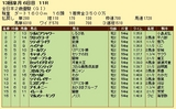 第5S:12月4週 全日本2歳優駿 競争成績