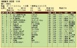 第10S:06月1週 泥@レムノス 競争成績