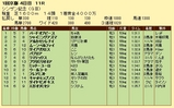 第12S:01月2週 シンザン記念 成績