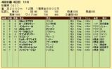 第15S:10月3週 秋華賞 成績