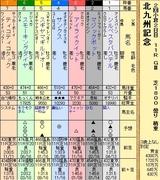 第7S:7月3週 北九州記念 出馬表