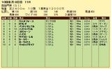 第14S:10月1週 凱旋門賞 成績
