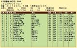 第9S:11月1週 JBCスプリント 競争成績