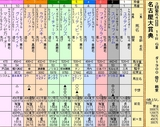 第5S:3月2週 名古屋大賞典 出馬表