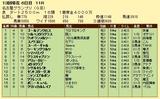 第12S:12月4週 名古屋グランプリ 成績
