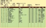 第13S:10月1週 札幌2歳S 成績