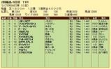 第14S:07月1週 ラジオNIKKEI賞 成績