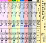第4S:11月4週 全日本サラブレッドC 出馬表