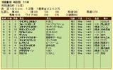 第10S:02月2週 共同通信杯 競争成績
