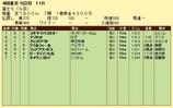 第10S:10月4週 冨士S 競争成績