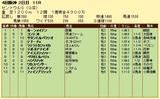 第6S:9月3週 セントウルS 競争成績