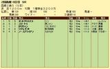 第15S:08月2週 函館2歳S 成績