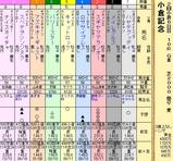 第14S:08月1週 小倉記念