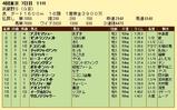 第16S:11月1週 武蔵野S 成績