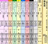 第14S:03月2週 弥生賞