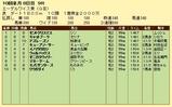 第15S:10月1週 エーデルワイス賞 成績