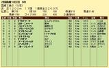第16S:08月2週 函館2歳S 成績
