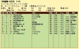 第11S:07月2週 スパーキングレディーC 競争成績