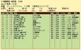 第16S:10月3週 白山大賞典 成績