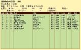 第10S:03月3週 中山牝馬S 競争成績