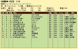 第10S:12月2週 阪神ジュベナイルフィリーズ 競争成績