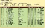 第13S:12月4週 全日本2歳優駿 成績