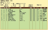 第15S:12月3週 朝日杯FS 成績