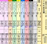 第13S:02月1週 TCK女王盃