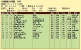 第12S:07月1週 函館スプリントS 成績