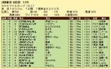 第12S:05月2週 NHKマイルC 成績