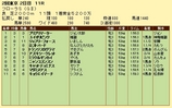 第16S:04月4週 フローラS 成績