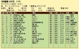 第7S:3月4週 ダイオライト記念 競争成績