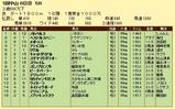第11S:01月3週 リッキー@メイトゥス 競争成績