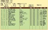第10S:07月1週 ラジオたんぱ賞 競争成績